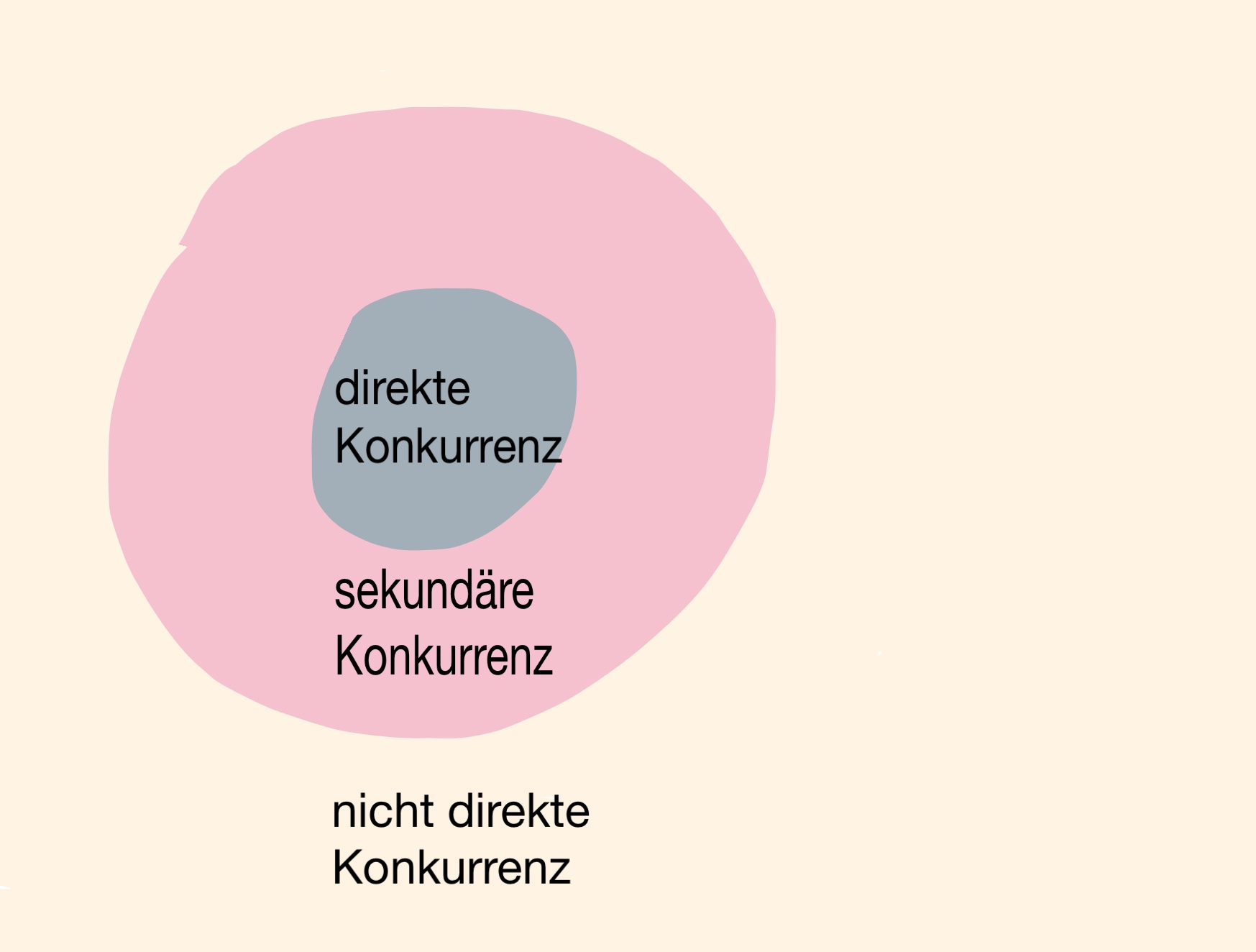 Konkurrenz Jobs-to-be-done