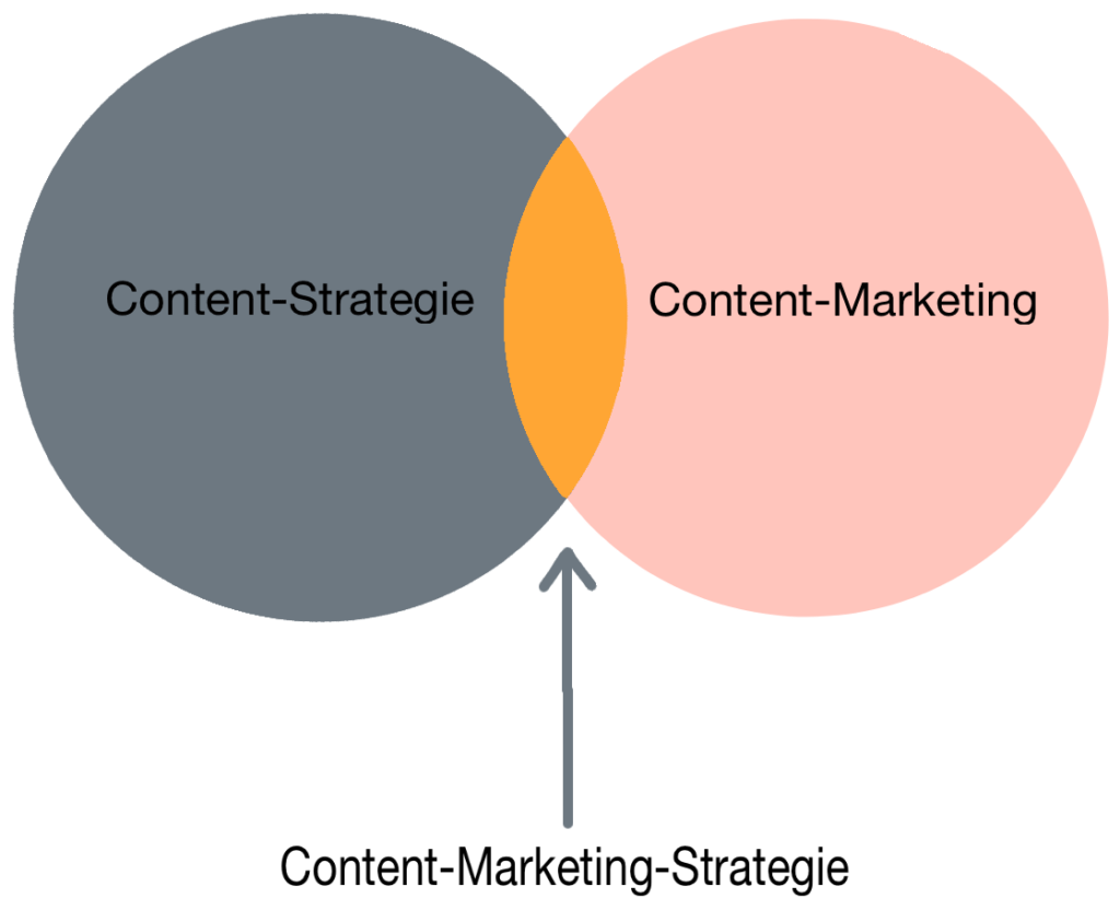 Content-Strategie